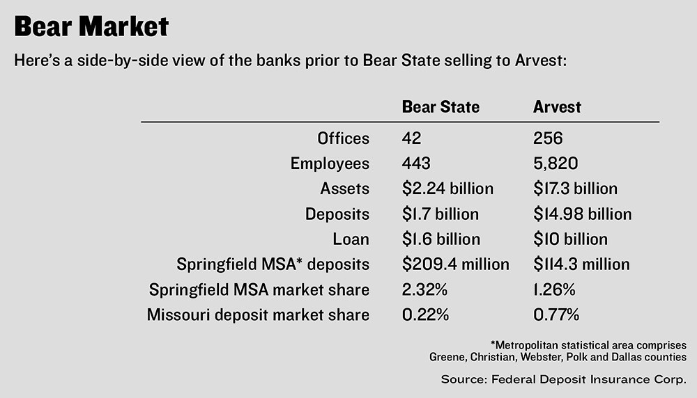 Arvest Bank strikes its biggest deal | Springfield Business
