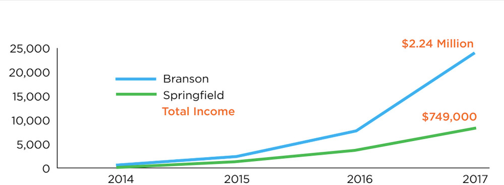 Airbnb hosts in Branson are outpacing Springfield hosts in total income.