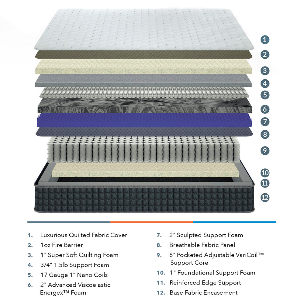A rendering shows the layered features of an iSense Sleep spring mattress.