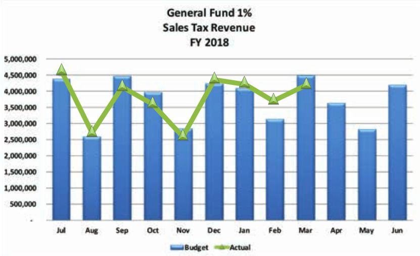 The actual check amounts from the state have exceeded Springfield officials' projections for four of the nine months so far in fiscal 2018.