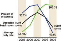 Heads in Beds: Hotel occupancy rates in Springfield have fallen during the last five years, while the average daily room rate has climbed.