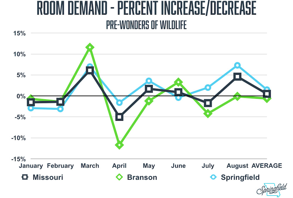 Room demand increases in Springfield did not cross the 10 percent threshold in the months leading up to WOW's opening.