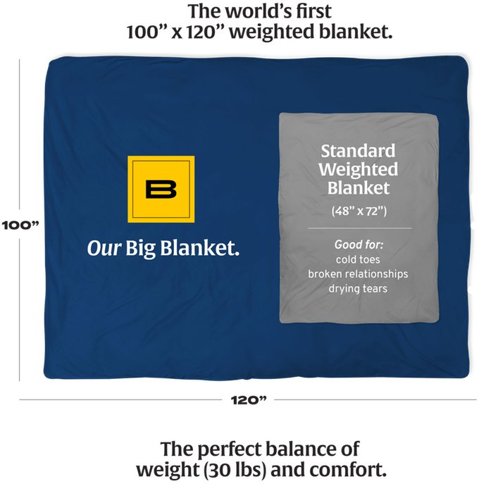 An image on the new Kickstarter page shows a traditional weighted blanket matched up against's Big Blanket's new offering.
