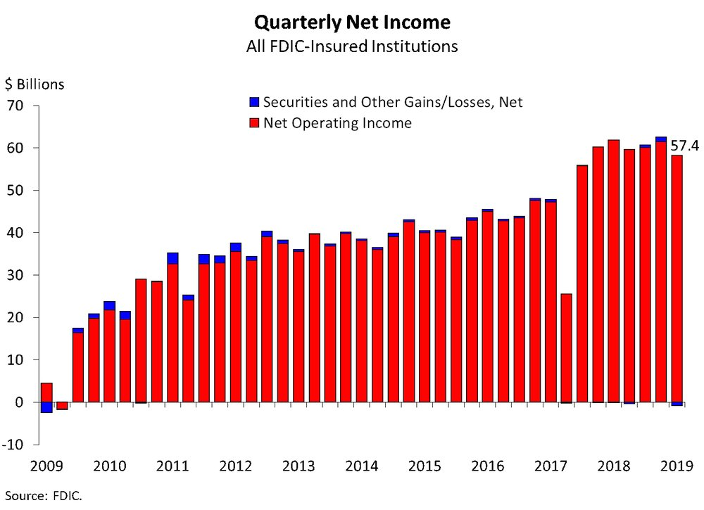 Aggregate net income for the third quarter is the lowest so far this year, according to Federal Deposit Insurance Corp. data.