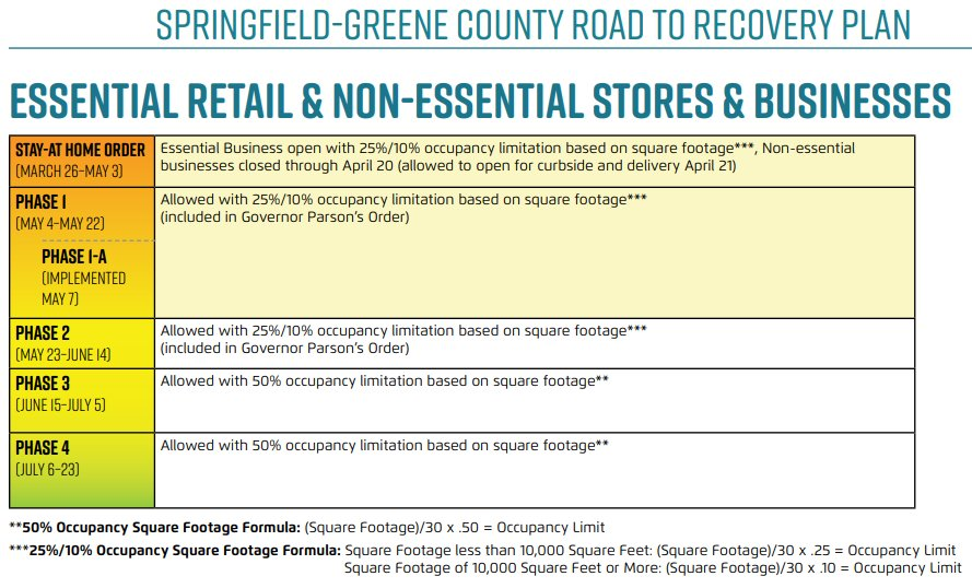 Occupancy limitations for essential retail and nonessential stores and businesses loosen more in the third phase.