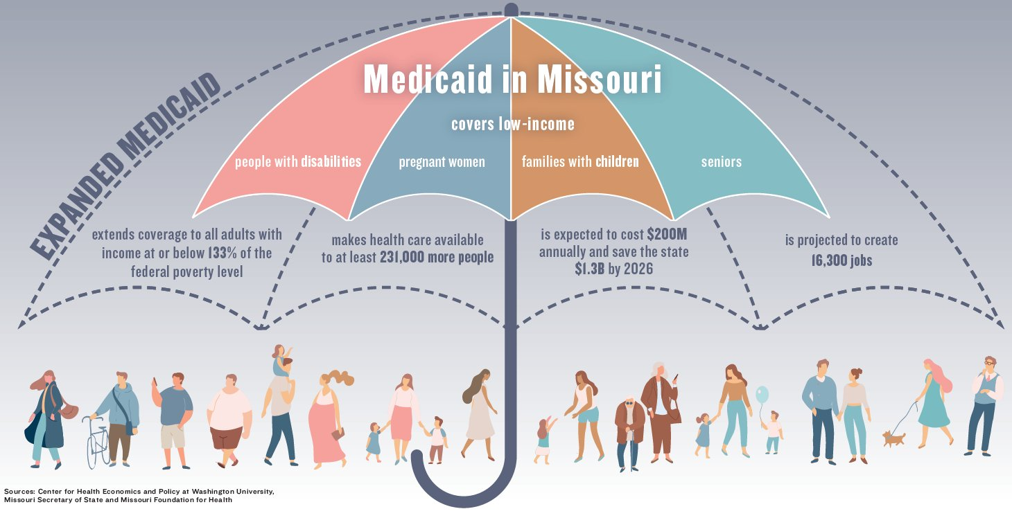 Voters will decide on Aug. 4 whether to expand Medicaid in the state, which could extend coverage to more low-income individuals. Missouri is one of 14 states that has not adopted Medicaid expansion.
