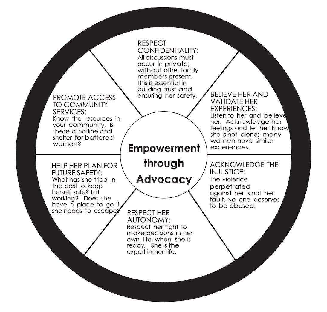 Advocacy through Empowerment